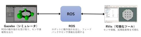 ROSとGazebo、RVizの関係