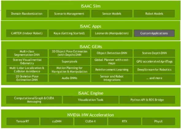 「NVIDIA Isaac」のツール構成