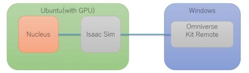 Isaac Simのアプリケーション構成