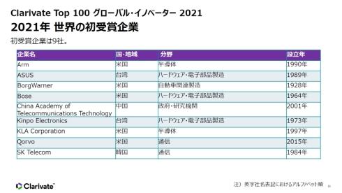 「Top 100 グローバル・イノベーター 2021」の初受賞企業