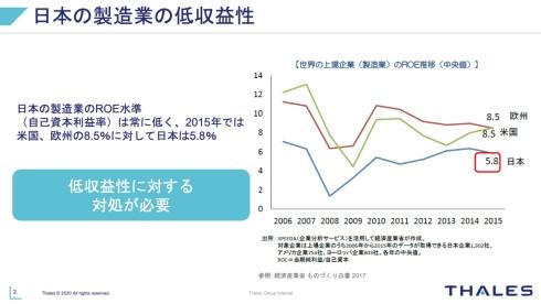 日本の製造業の低収益性