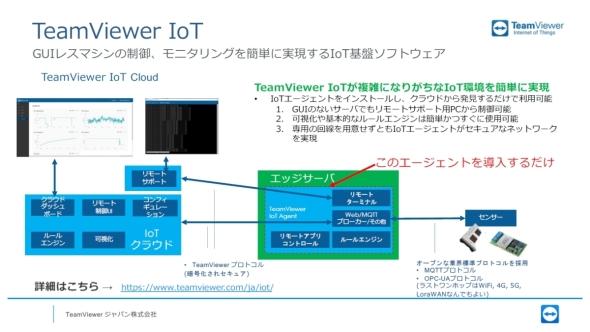 「TeamViewer IoT」はエッジサーバにエージェントソフトウェアを導入するだけでIoT環境を構築できる