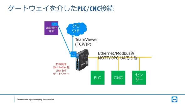 エッジゲートウェイを介して「TeamViewer IoT」と接続することもできる