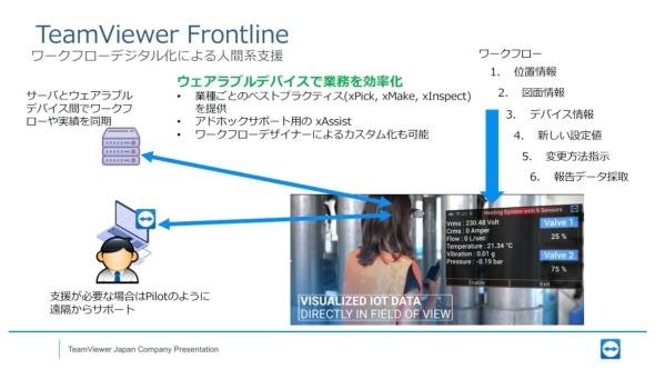 「TeamViewer IoT」と「TeamViewer Frontline」の連携による人間系支援