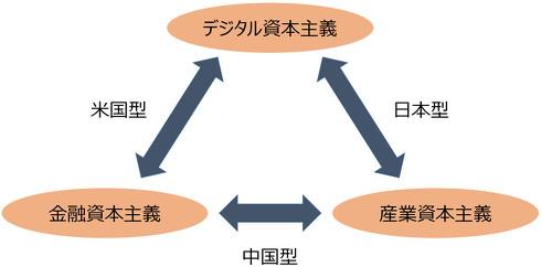 3つの資本主義の関係性について