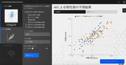 「AIの学習」で得られたAIモデルの学習データ予測結果とテストデータ予測結果の傾向