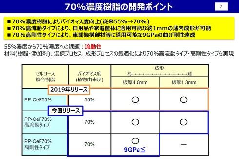 70%濃度セルロースファイバー成形材料の開発ポイント