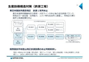 鹿島地区での鉄源工程1系列の休止