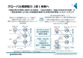 粗鋼能力1億トン体制に向けた施策