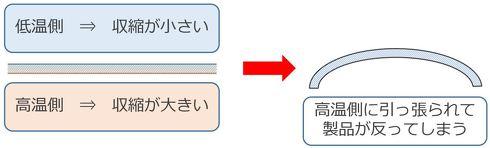 低温側と高温側の温度の違いによって収縮に差が生まれて反りが発生する
