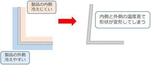 [例:L字状の製品]L字形状が変形してしまうメカニズムを断面で見てみると……