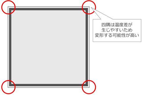 箱状の製品の反りはL字形状のときと同様に、肉厚を調整したり、補強リブを設けたりして対策する