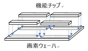 Chip on Waferプロセス技術によるデバイス構造 出典:ソニー