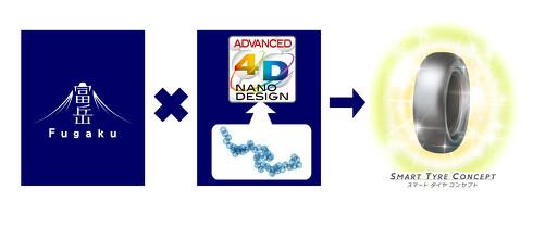 「富岳」の活用でタイヤ新材料開発技術「ADVANCED 4D NANO DESIGN」のさらなる進化を目指す