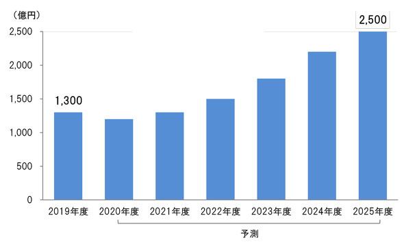 世界の金属3Dプリンタ市場規模、予測