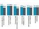 ITエンジニアの46.5%が、自分の技術やスキルの陳腐化が不安と回答