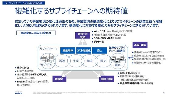 図1 複雑化するサプライチェーンへの期待 ※出典:KPMGコンサルティング