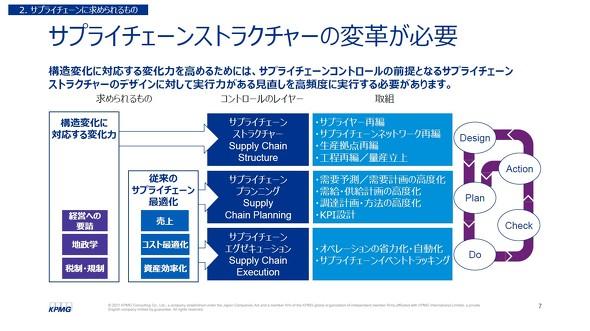 図2 サプライチェーンストラクチャーの変革が必要 ※出典:KPMGコンサルティング