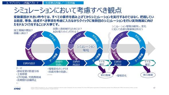 図3 シミュレーションにおいて考慮すべき観点 ※出典:KPMGコンサルティング