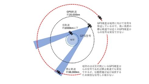 静止軌道上でのGPS航法に成功、静止衛星用GPS受信機を国内外で発売 ...