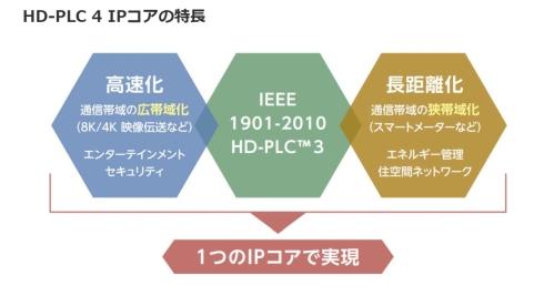 HD-PLC4は、HD-PLC3をベースに高速化と長距離化を実現したことを特徴とする