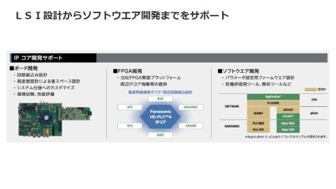 「HD-PLC4 IPコア」のライセンス提供では、アナログフロントエンドや関連ソフトウェアなども利用可能になる