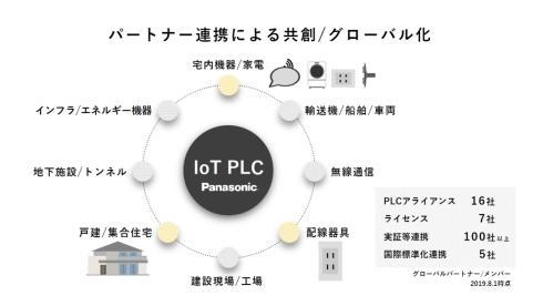 HD-PLCアライアンスをはじめとするパートナー連携