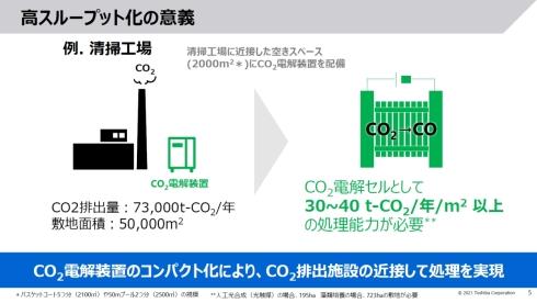 一般的な清掃工場のCO2排出量に求められるCO2電解装置の性能と設置面積