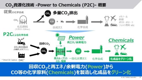 P2Cによる化学合成と従来技術の比較