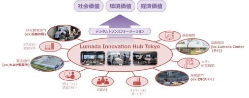 「Lumada Innovation Hub Tokyo」のイメージ