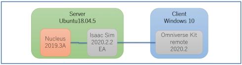 Isaac Simの構築環境