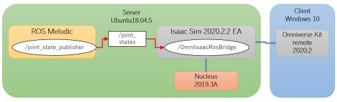 Isaac SimとROSの連携を行うシステムの構成