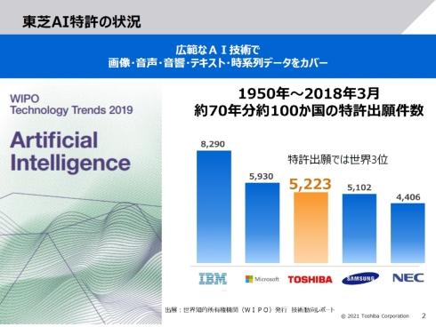 東芝のAI特許出願数は世界3位で国内1位