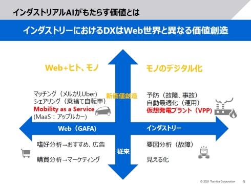 インダストリーにおけるDXはWeb世界と異なる価値創造