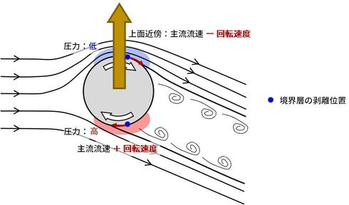 回転する物体に働くマグヌス効果の模式図 ※出典:東京工業大学、九州大学、慶応義塾大学