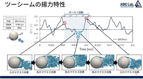 ツーシーム(フォーク)回転のボールの縦方向に働く力
