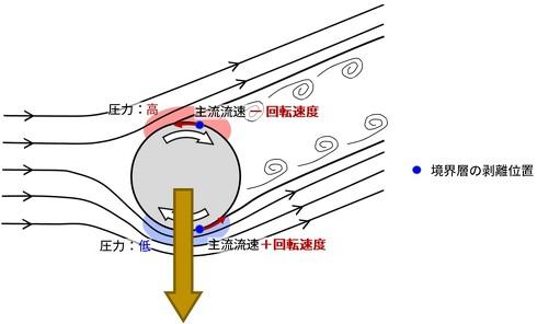 回転する物体に働く負のマグヌス効果の模式図