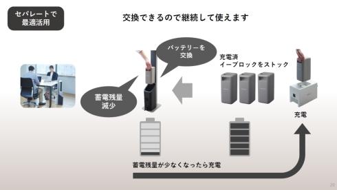 「イーブロック」はバッテリーを交換することで継続して電力を供給できる