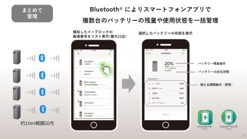 「イーブロック」のBluetooth通信機能と専用のスマートフォンアプリを連携することで、複数台のバッテリーの残量や使用状態を一括管理できる(クリックで拡大) 出典:パナソニック