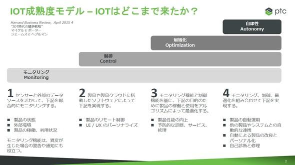 図1 IoT成熟度モデルについて ※出典:PTCジャパン