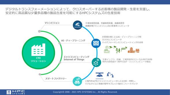図2 IoTにおけるCTOソリューション ※出典:HPCシステムズ