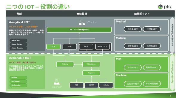 図3 役割の異なる2つのIoTについて ※出典:PTCジャパン