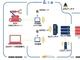 NTTコムがローカル5Gサービスを提供、工場向け中心に5年で500システム納入目指す
