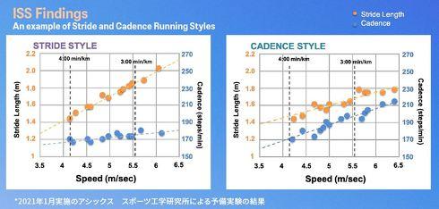 ストライド型とケイデンス(ピッチ)型の傾向を示した予備実験の結果