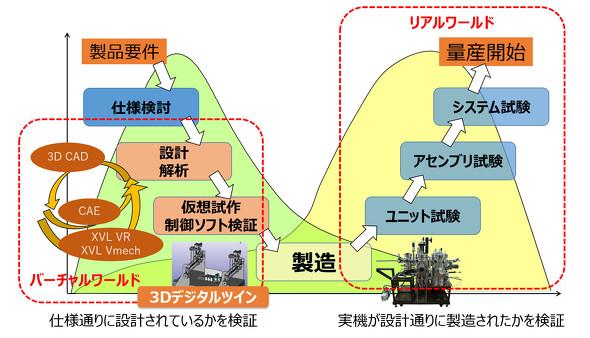 V字モデルによる開発アプローチについて
