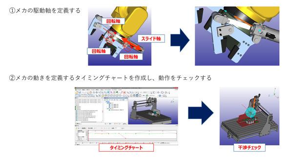 動作する3Dデジタルツインの作成について