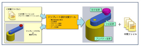 新たに追加された「テンプレート設計支援機能」について