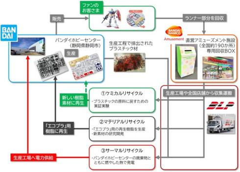 「ガンプラリサイクルプロジェクト」の流れ