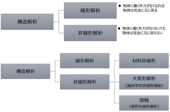 構造解析の分類