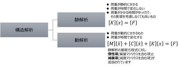 構造解析の分類2